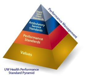 UW Medical Foundation Performance Standards Pyramid