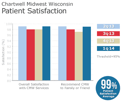 Chartwell Midwest Wisconsin Patient Satisfaction