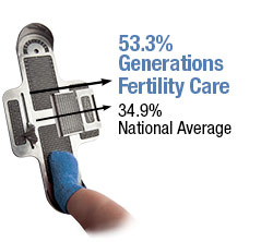 UW Health Generations Fertility Care: Frozen Embryo Transfer and Pregnancy Rates 2011