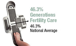 Generations' In Vitro Fertilization Success Rates