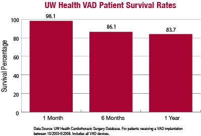 UW Health VAD Patient Survival Rates