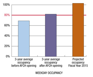 American Family Children's Hospital Weekday Occupancy chart