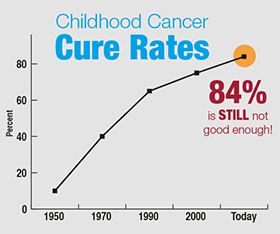 childhood cancer cure rates graphic; University of Wisconsin's Campaign to End Childhood Cancer