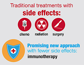 Immunotherapy is a promising new approach for treating pediatric cancer, with fewer side effects; University of Wisconsin's Campaign to End Childhood Cancer