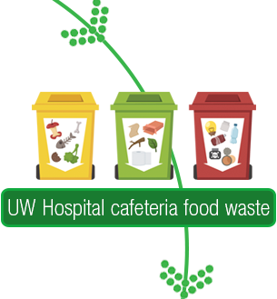 UW Health Compositing Initiative: Click to view the composting life cycle