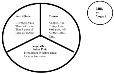 Graphic of what's on your plate