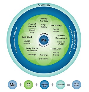 The Circle of Health describes health in holistic terms, taking into account the patient's life and community as factors of care.